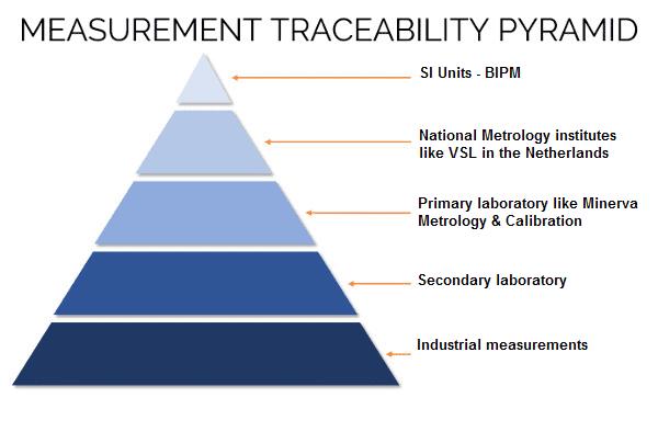 calibration pyramid