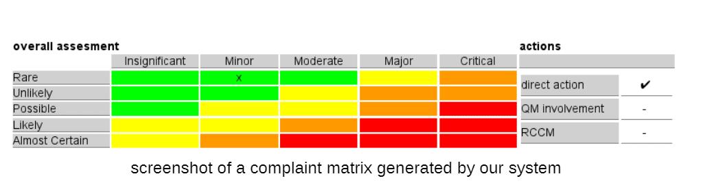 minerva complaint matrix